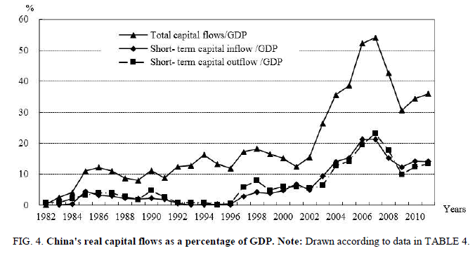 biotechnology-Chinas-real-capital-flows-percentage-GDP
