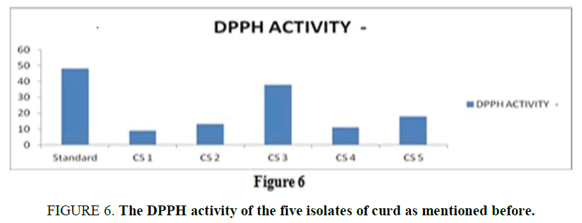 biotechnology-DPPH-activity