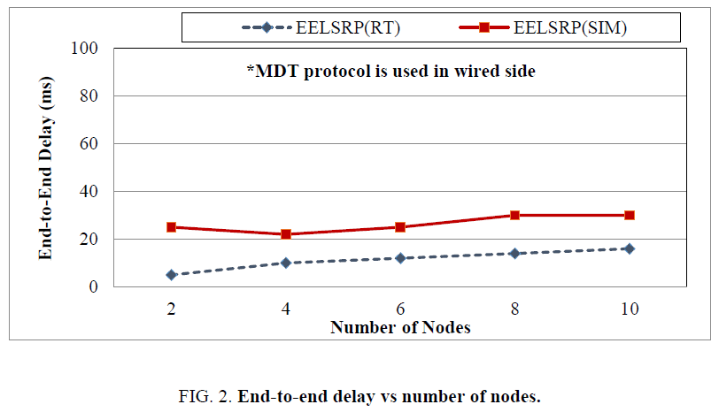 biotechnology-End-to-end-delay-nodes