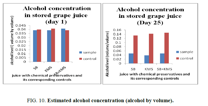 biotechnology-Estimated-alcohol-concentration