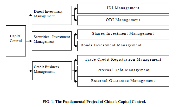 biotechnology-Fundamental-Project-Chinas-Capital-Control