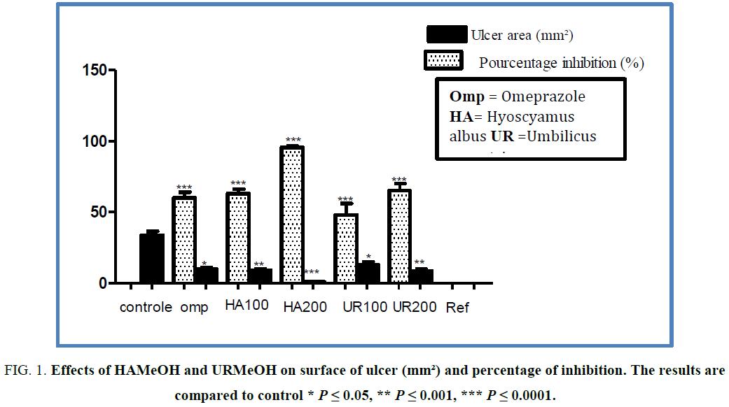 biotechnology-HAMeOH-surface-ulcer