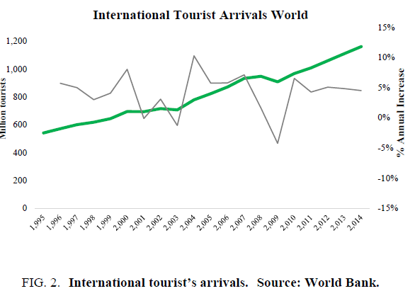 biotechnology-International-tourists-arrivals