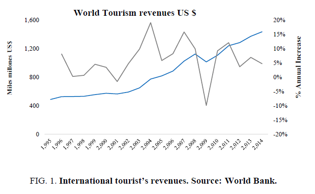 biotechnology-International-tourists-revenues