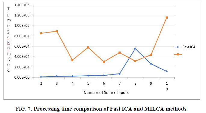 biotechnology-Processing-time-comparison-Fast-ICA