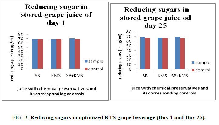 biotechnology-Reducing-sugars-optimized-RTS