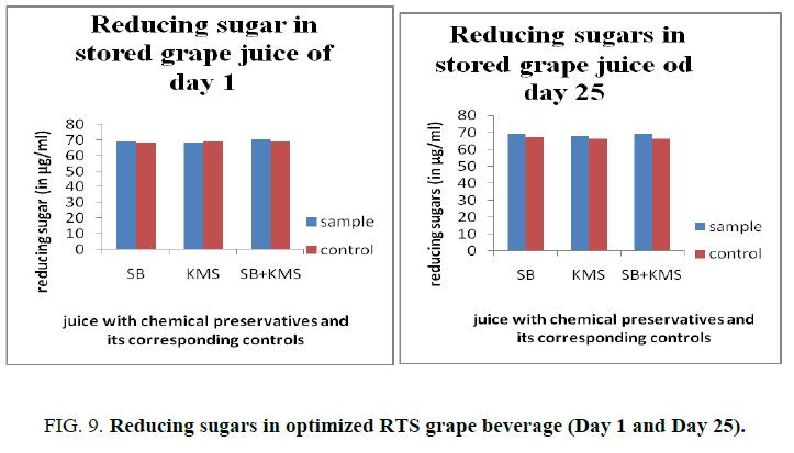 biotechnology-Reducing-sugars-optimized-RTS
