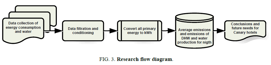 biotechnology-Research-flow-diagram