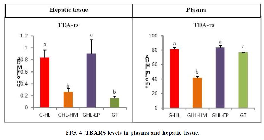 biotechnology-TBARS-levels