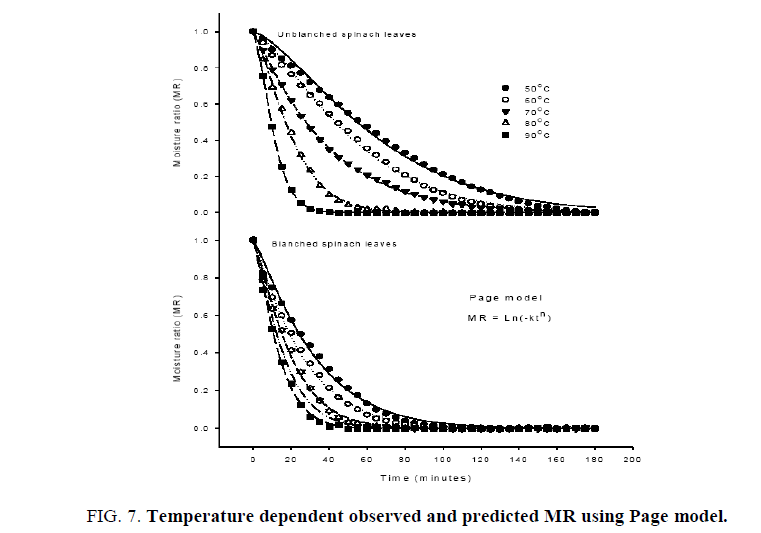 biotechnology-Temperature-dependent