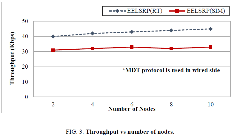 biotechnology-Throughput-number-nodes