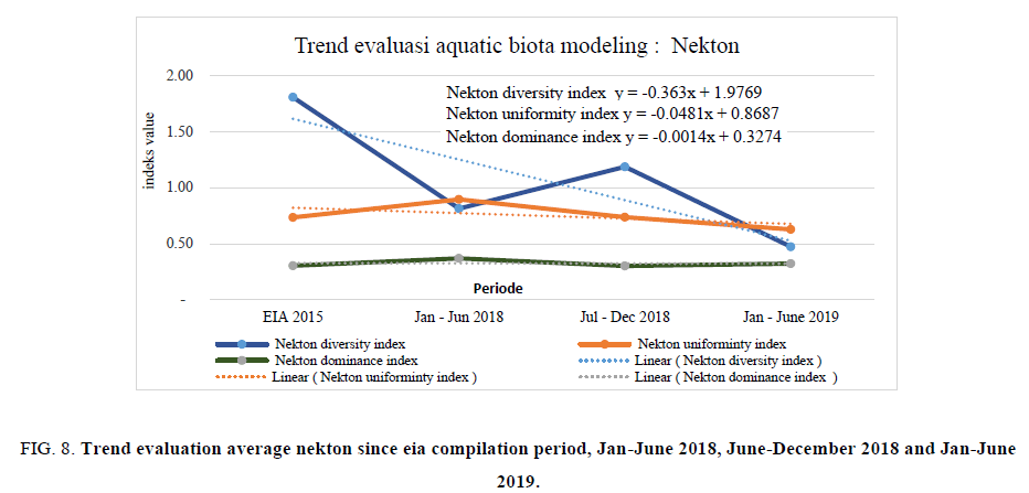 biotechnology-Trend-evaluation
