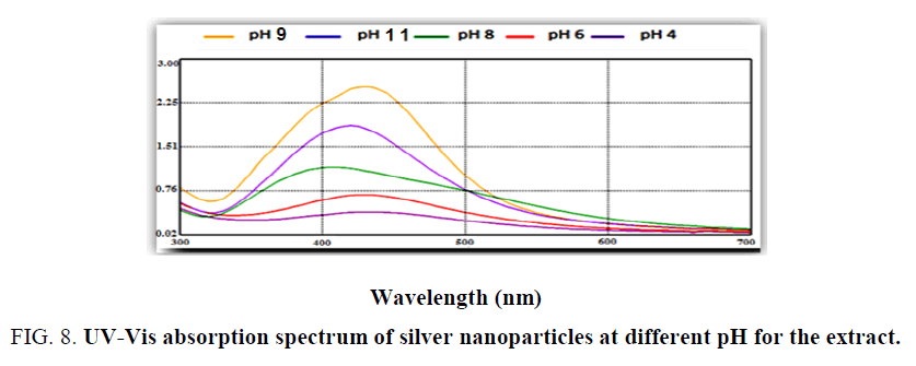 biotechnology-absorption-spectrum-silver-nanoparticles