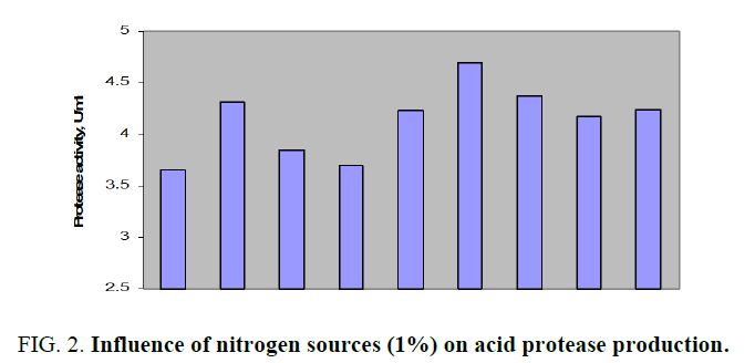 biotechnology-acid-protease