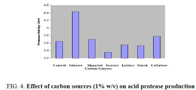 biotechnology-carbon-sources