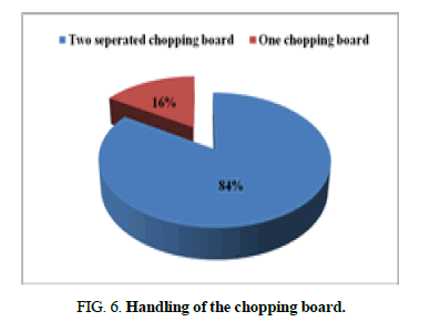 biotechnology-chopping-board