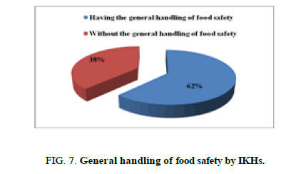 biotechnology-food-safety