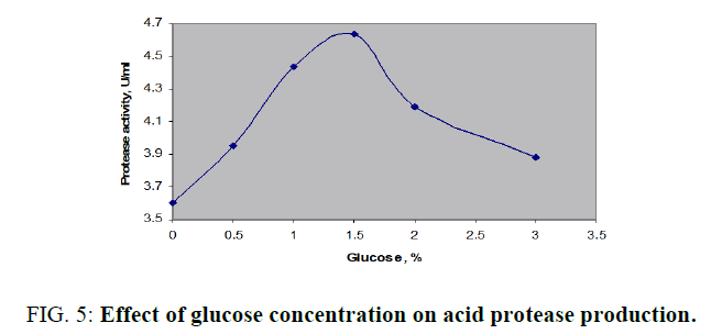 biotechnology-glucose-concentration