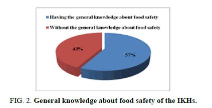 biotechnology-knowledge