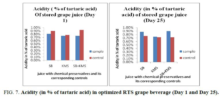 biotechnology-optimized-RTS-grape-beverage
