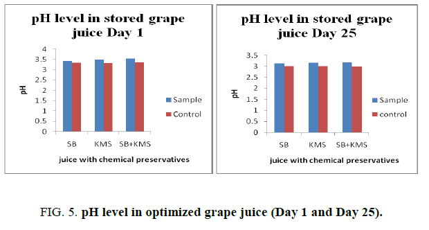 biotechnology-pH-level-optimized-grape-juice