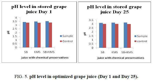 biotechnology-pH-level-optimized-grape-juice