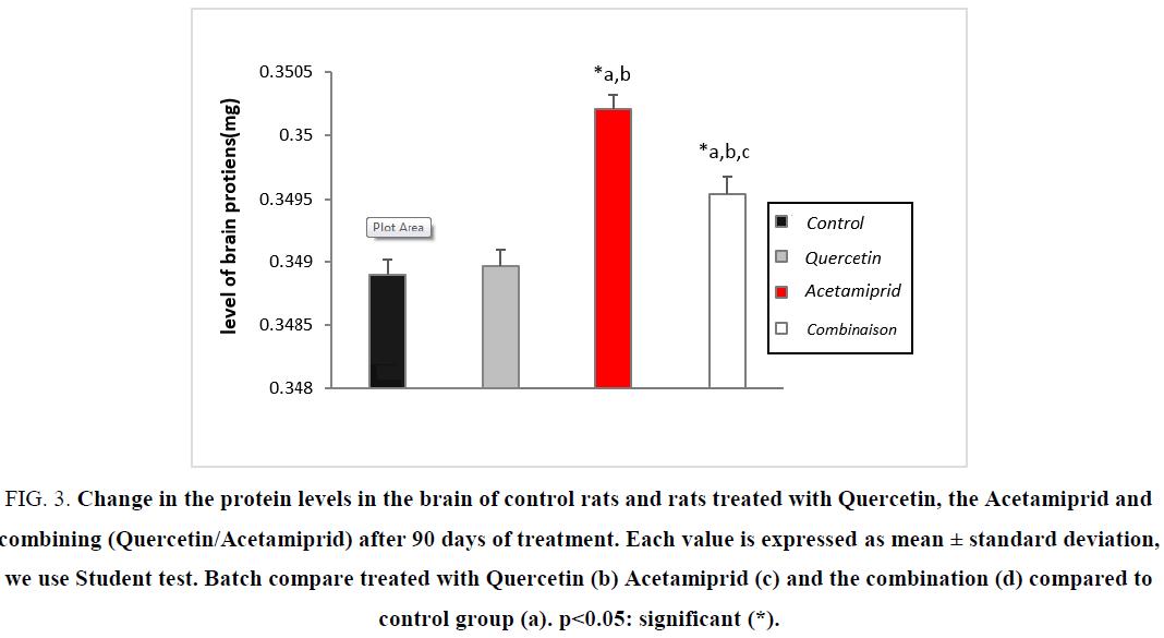 biotechnology-protein-Quercetin-Acetamiprid