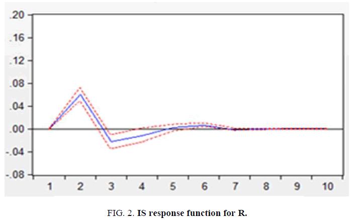 biotechnology-response-function