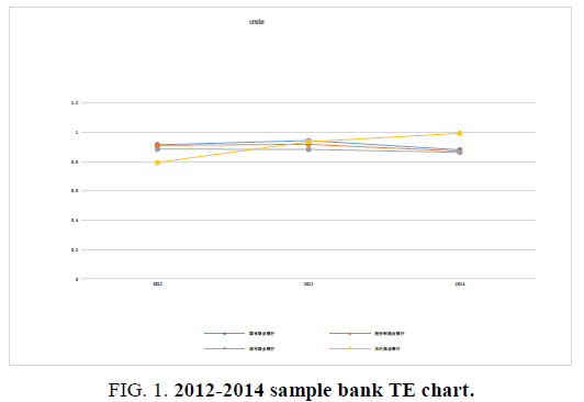 biotechnology-sample-bank-TE-chart