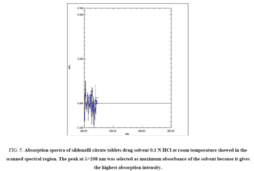 biotechnology-spectra