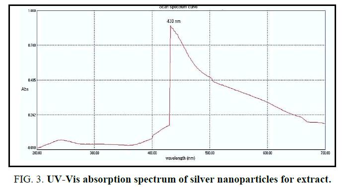 biotechnology-spectrum-silver-nanoparticles