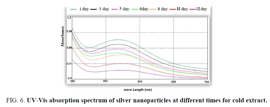 biotechnology-spectrum-silver-nanoparticles-cold-extract