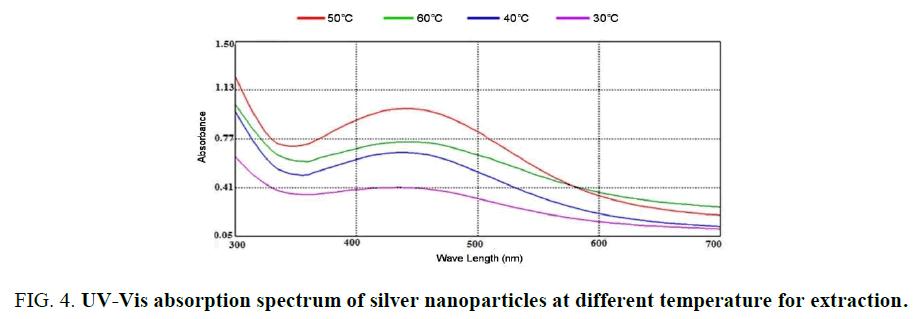 biotechnology-spectrum-silver-nanoparticles-temperature