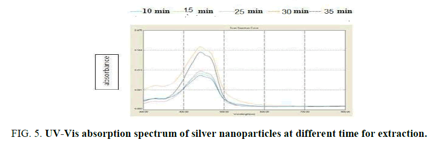 biotechnology-spectrum-silver-nanoparticles-time