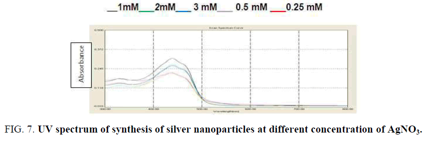 biotechnology-synthesis-silver-nanoparticles