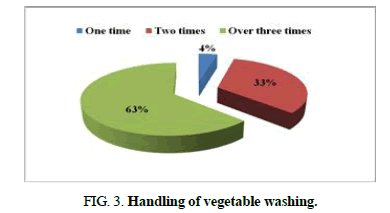 biotechnology-vegetable-washing