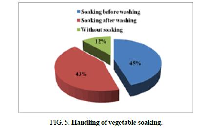 biotechnology-washing-soaking