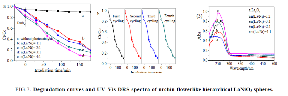 chemical-technology-DRS-spectra-urchin-flowerlike