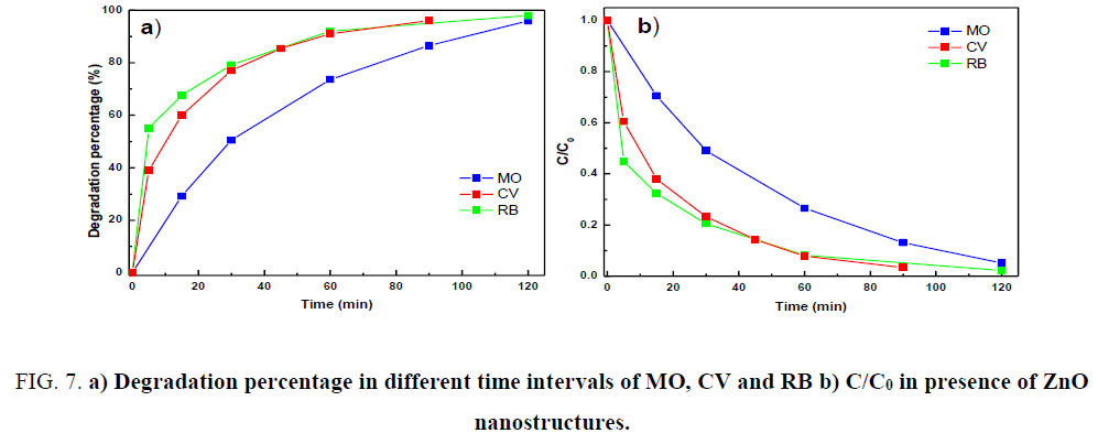 chemical-technology-Degradation-time-intervals