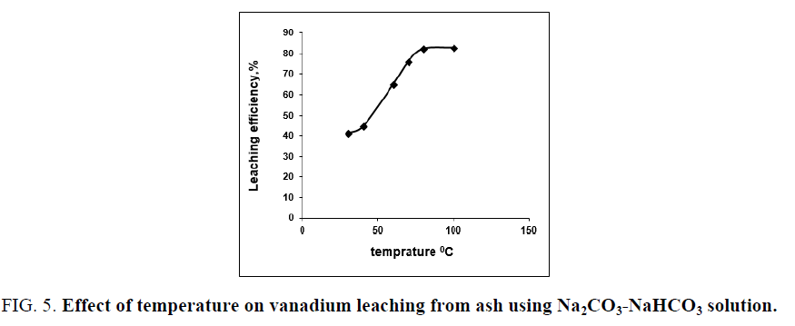 chemical-technology-Effect-temperature