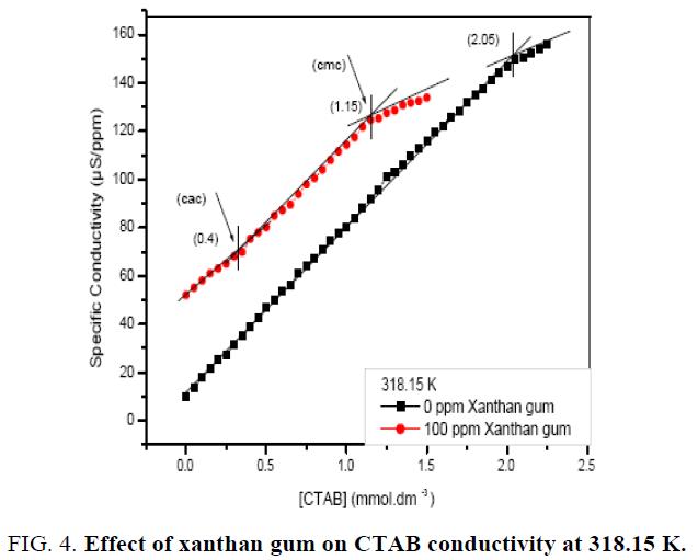 chemical-technology-Effect-xanthan-gum-conductivity