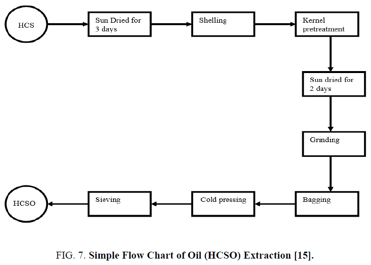 mechanical extraction and fuel properties evaluation of hura crepitans seed oil