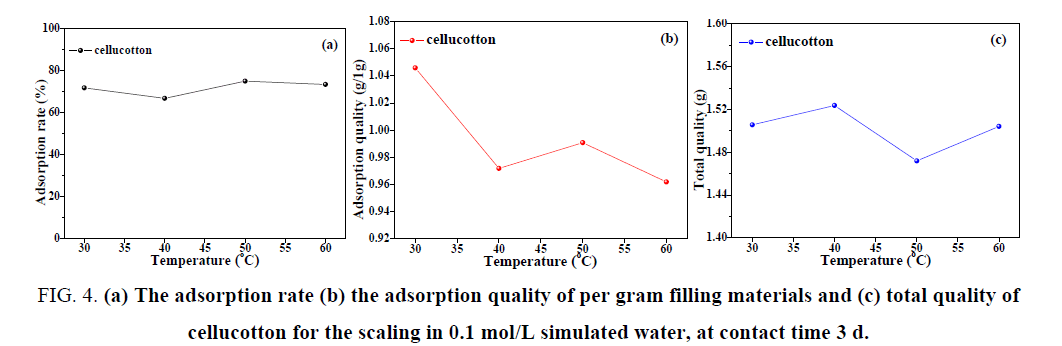 chemical-technology-adsorption-quality