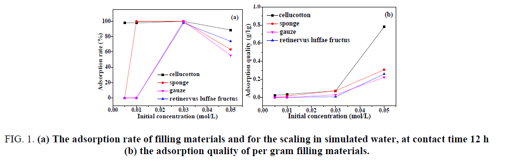 chemical-technology-adsorption-rate