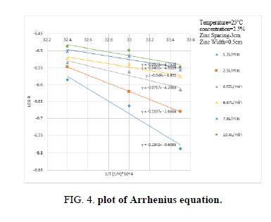chemical-technology-arrhenius