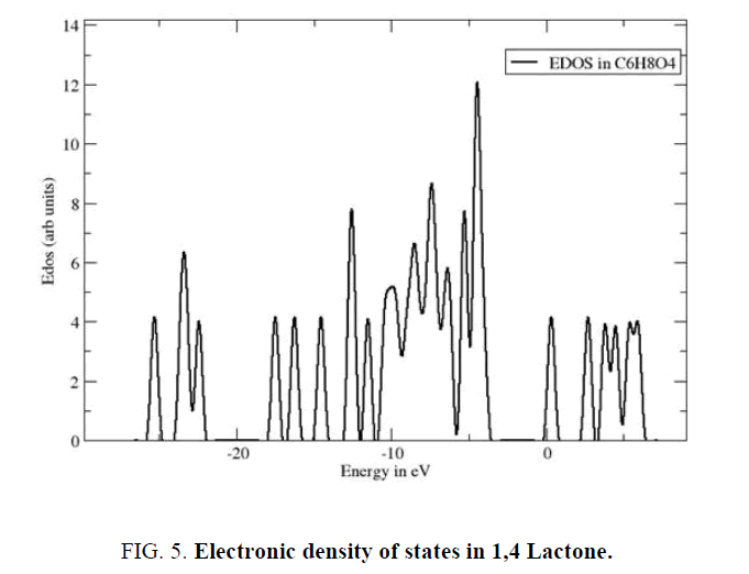 chemical-technology-density-states-Lactone