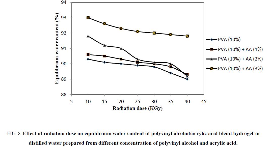 chemical-technology-equilibrium-polyvinyl-acrylic