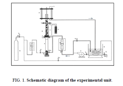 chemical-technology-experimental