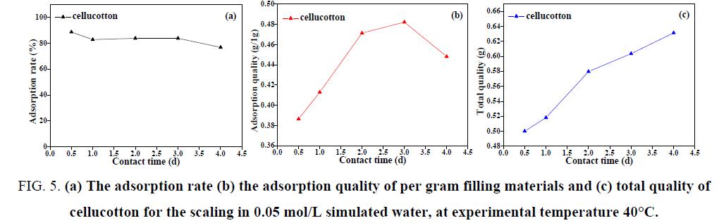 chemical-technology-gram-filling