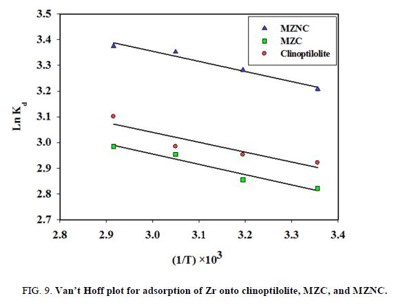 chemical-technology-plot